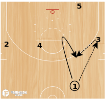 Basketball Play - Miami Continuity Offense vs Zone