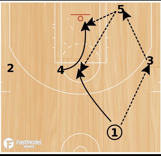 Basketball Play - Miami Continuity Offense vs Zone