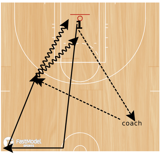 Basketball Play - 1 on 1 Transition Moves