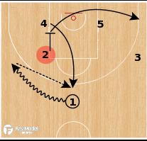 Basketball Play - Croatia - Zipper False Motion