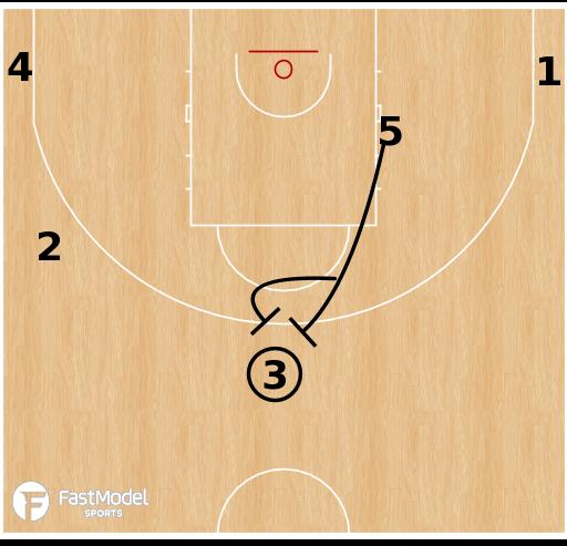 Basketball Play - Maccabi Tel Aviv Double Hand Weave False Motion