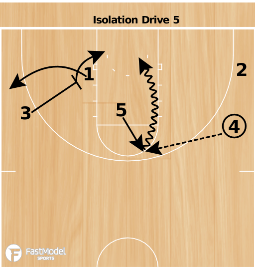 Basketball Play - Lady Blue Devils Isolation Drive 5