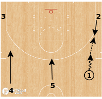 Basketball Play - Houston Rockets - Chase Get