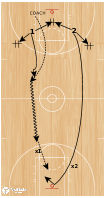 Basketball Play - Help to Closeout to Fast Break 2 v 2