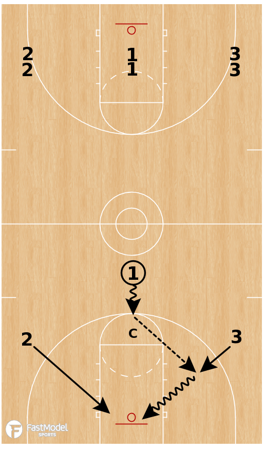 Basketball Play - KU Break