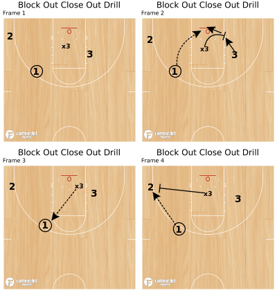 Basketball Play - Block Out Close Out Drill