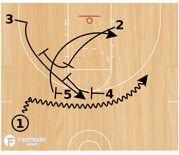 Basketball Play - 2 Double Roll