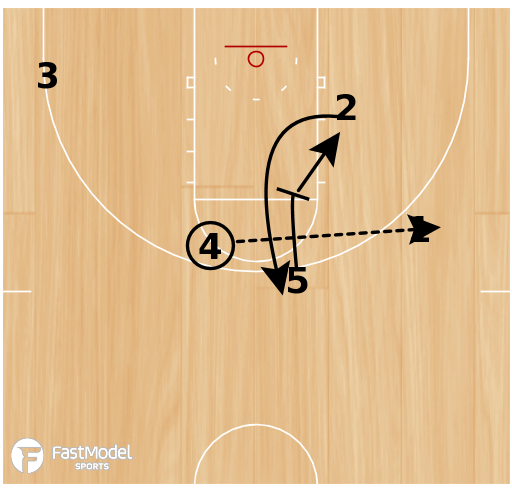 Basketball Play - Marquette Down Screen with options