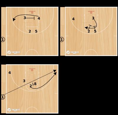 """Basketball Play - """"Spurs"""""""