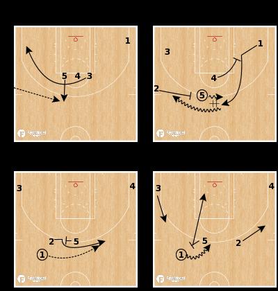 Basketball Play - Boston Celtics SLOB - Handoff Flare