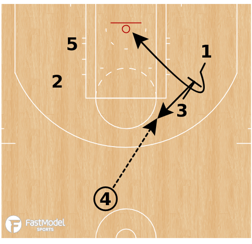 Basketball Play - Golden State - Pinch Post Stagger
