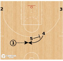 Basketball Play - Houston Rockets - Passback Double Drag