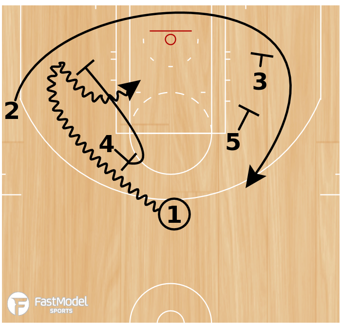Basketball Play - Play of the Day 04-11-2011: Elbow Out- Down