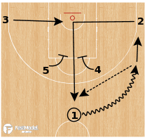 Basketball Play - Spain - Elevator To Horns