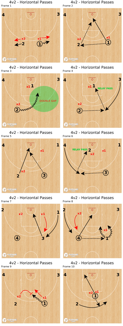 Basketball Play - 4v2 - Horizontal Passes