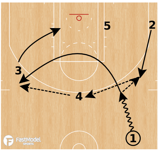 Basketball Play - Phoenix Suns Motion