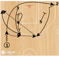 Basketball Play - Zipper Flare