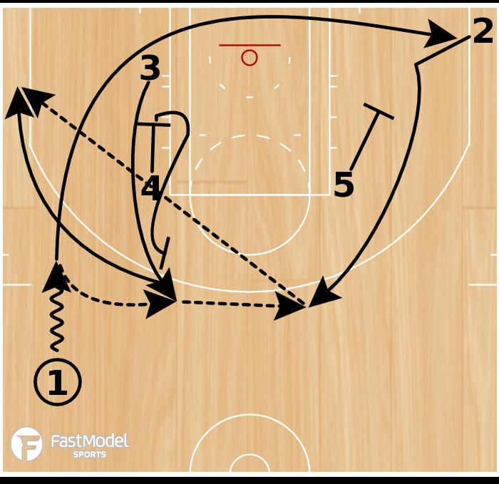 Basketball Play - Zipper Flare