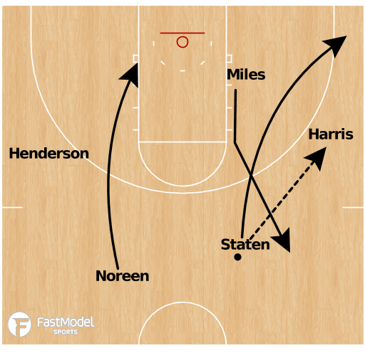 Basketball Play - Bob Huggins Early Offense