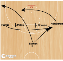Basketball Play - 1-4 High Double