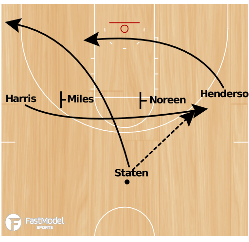 Basketball Play - 1-4 High Double