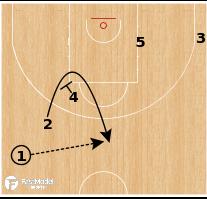 "Basketball Play - CSKA Moscow - ""2 Twist"""