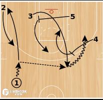 Basketball Play - 3 Swing