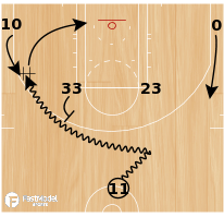 Basketball Play - Horns DHO Double Ball Screen