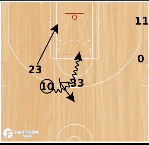 Basketball Play - Horns DHO Double Ball Screen