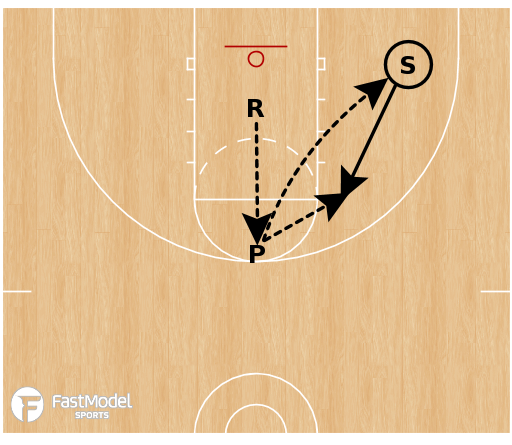 Basketball Play - Thirty-Second Shooting
