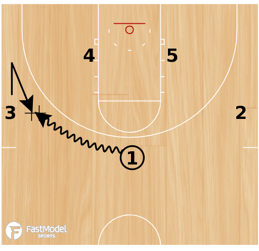 Basketball Play - DHO Entry into Motion Offense