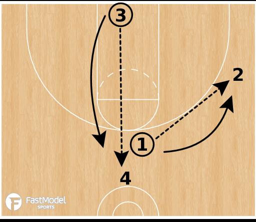 Basketball Play - OHSBCA Clinic 2016