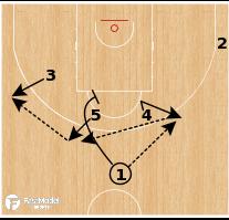 "Basketball Play - CB Murcia - ""Slice Spread"""