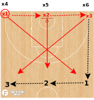 Basketball Play - 3 on 3 Advantage Closeout (baseline)