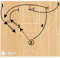 Basketball Play - ATO-Motion