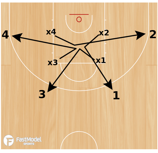 Basketball Play - Touch Closeouts
