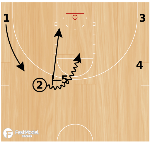 "Basketball Play - 4-High Motion Offense - ""Weak"""