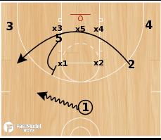 Basketball Play - 3FTC Zone Set Hoosiers