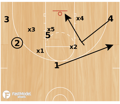 Basketball Play - 3FTC Zone Set Hoosiers