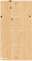 Basketball Play - Full Court Inbounds Play, Dead Ball