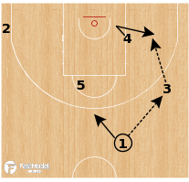 "Basketball Play - Baskonia - ATO ""Punch Decoy Curl"""