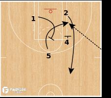 Basketball Play - LA Sparks - EOG SLOB Post Rip