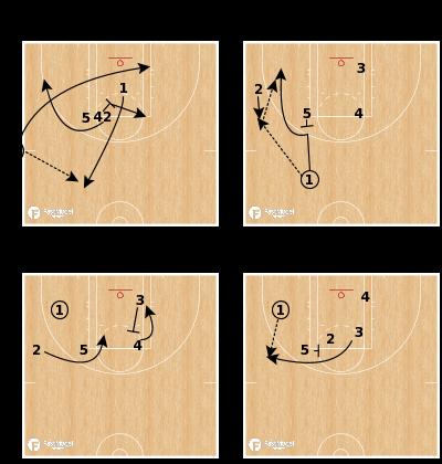 Basketball Play - Minnesota Lynx - EOG SLOB UCLA Mid-post Kickout 3