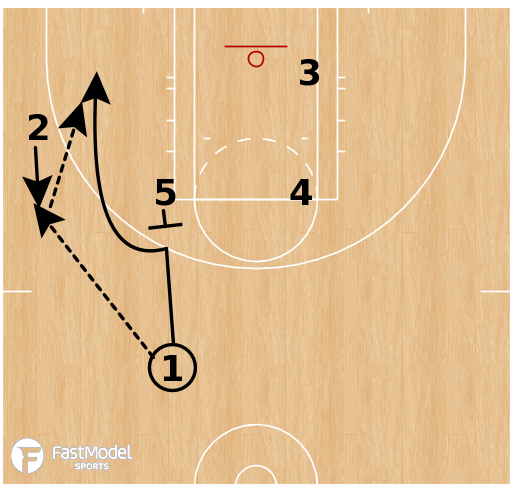 Basketball Play - Minnesota Lynx - EOG SLOB UCLA Mid-post Kickout 3