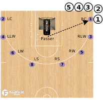 Basketball Play - Dr. Dish C2E Triple-Triple Combo Rhythm Perimeter Shooting