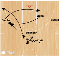 Basketball Play - 2010 Buckeyes Lob Play