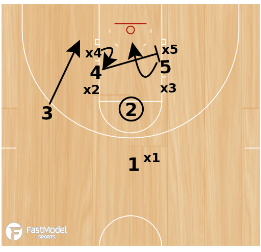 """Basketball Play - FT Miss """"Special"""" - Late Game Situation"""