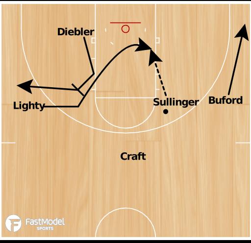 Basketball Play - Thad Matta Weave Offense 2010