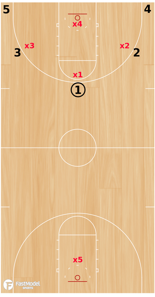 Basketball Play - 5 on 4 to 5 on 5 Transition
