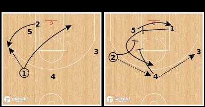"Basketball Play - ""Punch 5"""